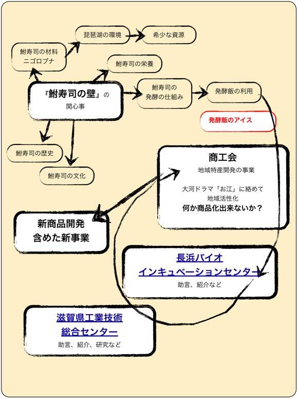 <鮒寿司〜の発酵飯をめぐる最近の活動>