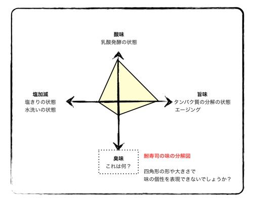 <鮒寿司の味の分解図>