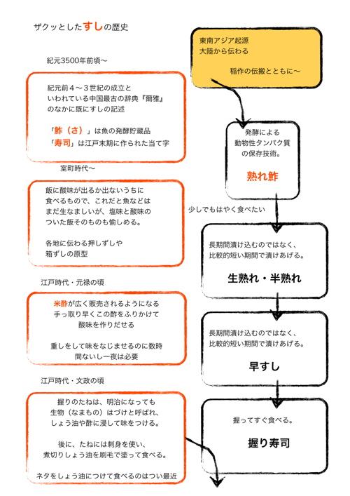 <ザクっとしたsushiの歴史>