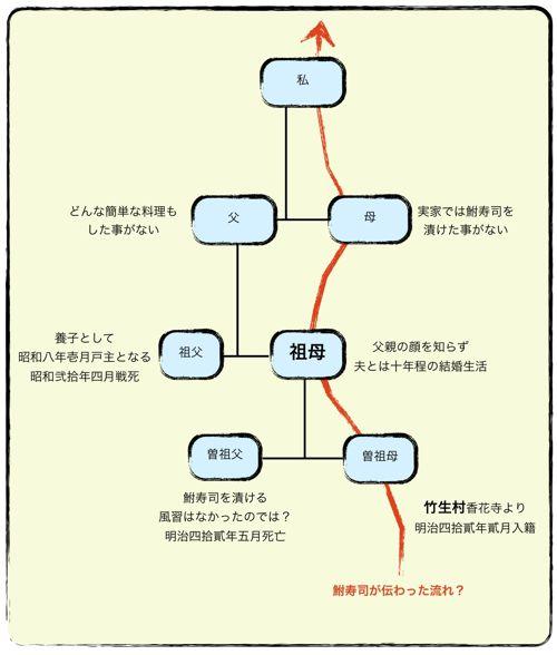 <鮒寿司の伝わっていった系図?>
