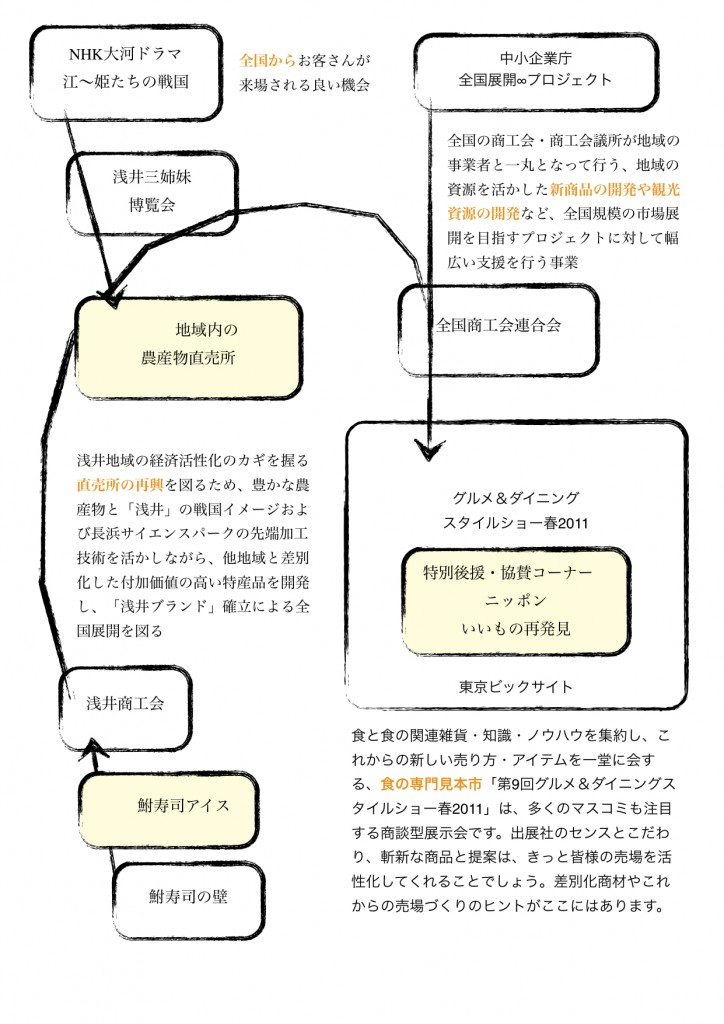 <鮒寿司アイスを巡る事業の関連図>